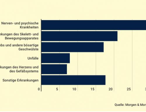 Die häufigsten BU-Ursachen