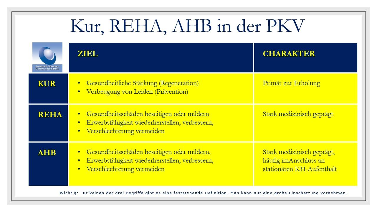 Kur, REHA, AHB in der PKV
