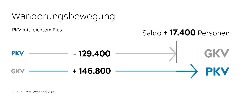 Uih uih uih, was ist denn da los? Zum zweiten Mal in Folge wechselten mehr Menschen aus der Gesetzlichen Krankenversicherung (GKV) in die Private Krankenversicherung als umgekehrt. Summa summarum ergab sich ein Plus von 17.400 Versicherten zu Gunsten der PKV. Im letzten Jahr entschieden sich 146.800 Versicherte für einen Wechsel aus der GKV in die PKV-Vollversicherung. Im selben Zeitraum wechselten 129.400 Personen in die GKV, wobei allerdings viele dieser Abgänge nicht freiwillig erfolgen. Warum war das so? Weil z. B. tausende, seit Geburt privatversicherte junge Leute, beim Eintritt ins Berufsleben gezwungenermaßen in die GKV wechseln, da diese vom Einkommen unter der JAEG verdient haben. JAEG? Ganz einfach. Die Jahresarbeitsentgeltgrenze (JAEG) wird auch Versicherungspflichtgrenze genannt. Ob sich ein Arbeitnehmer GKV pflichtig oder freiwillig krankenversichern kann, hängt vor allem davon ab, ob sein regelmäßiges Arbeitsentgelt über oder unter der Jahresarbeitsentgeltgrenze (JAEG) liegt. 2020 beträgt die allgemeine JAEG 62.550 Euro jährlich, die besondere JAEG beträgt 56.250 Euro jährlich. Es gab noch einen weiteren Grund, denn es gab tausende Selbstständige, die durch Aufnahme einer sozialversicherungspflichtigen Beschäftigung GKV pflichtig wurden.